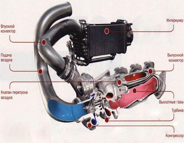 Выпускная система двигателя с турбиной